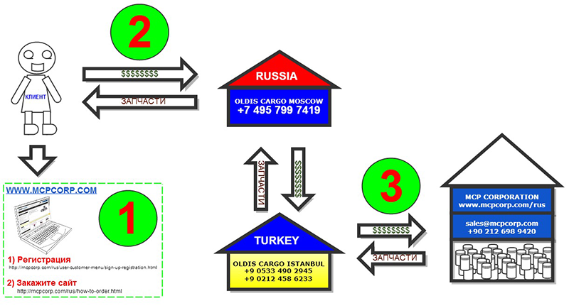 refrigeration cycle for thermo king